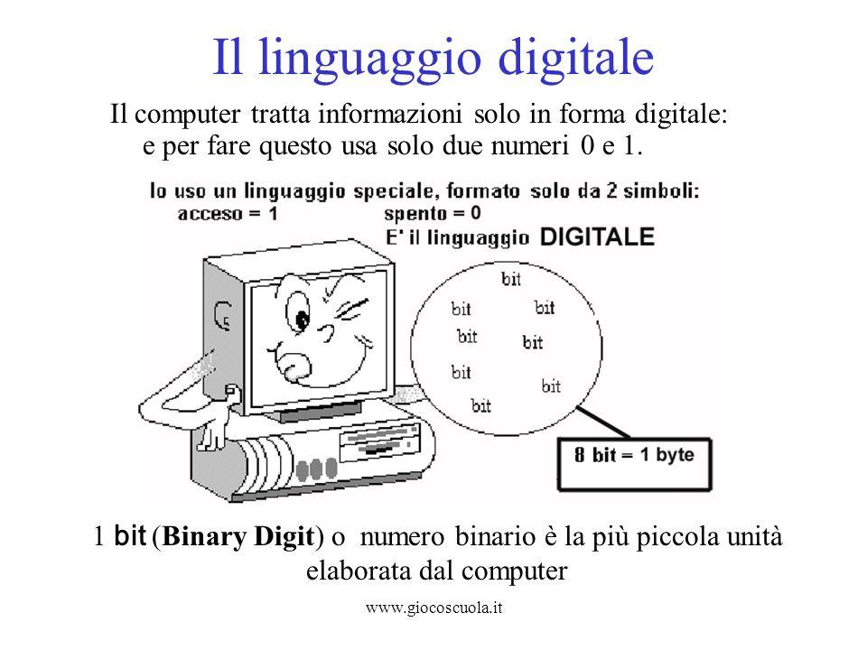 www.giocoscuola.it Il linguaggio digitale Il computer tratta informazioni solo in forma digitale: e per fare questo usa solo due numeri 0 e 1. 1 bit (