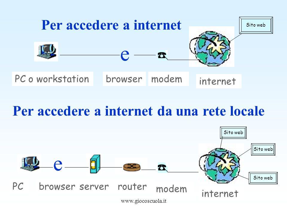 www.giocoscuola.it PC internet serverrouter modem Sito web Per accedere a internet e Sito web internet modemPC o workstationbrowser Per accedere a internet da una rete locale e browser