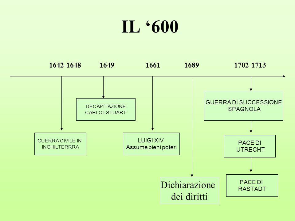 IL 600 1642-1648 1649 1661 1689 1702-1713 GUERRA CIVILE IN INGHILTERRRA DECAPITAZIONE CARLO I STUART LUIGI XIV Assume pieni poteri Dichiarazione dei d