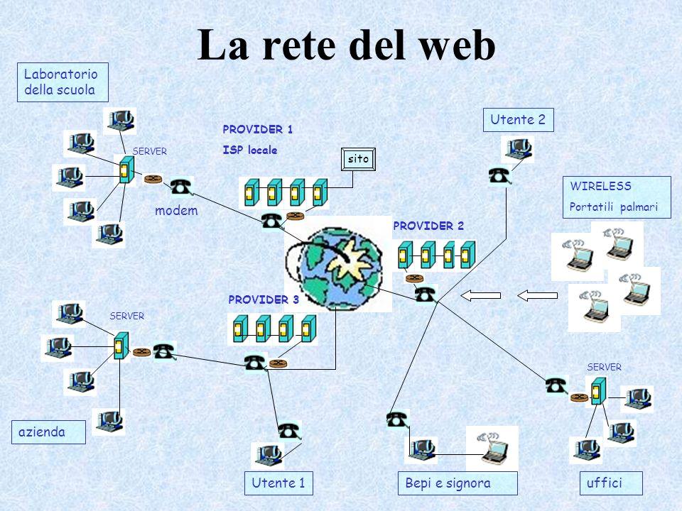 La rete del web Laboratorio della scuola azienda PROVIDER 1 ISP locale PROVIDER 3 PROVIDER 2 SERVER WIRELESS Portatili palmari Bepi e signoraUtente 1