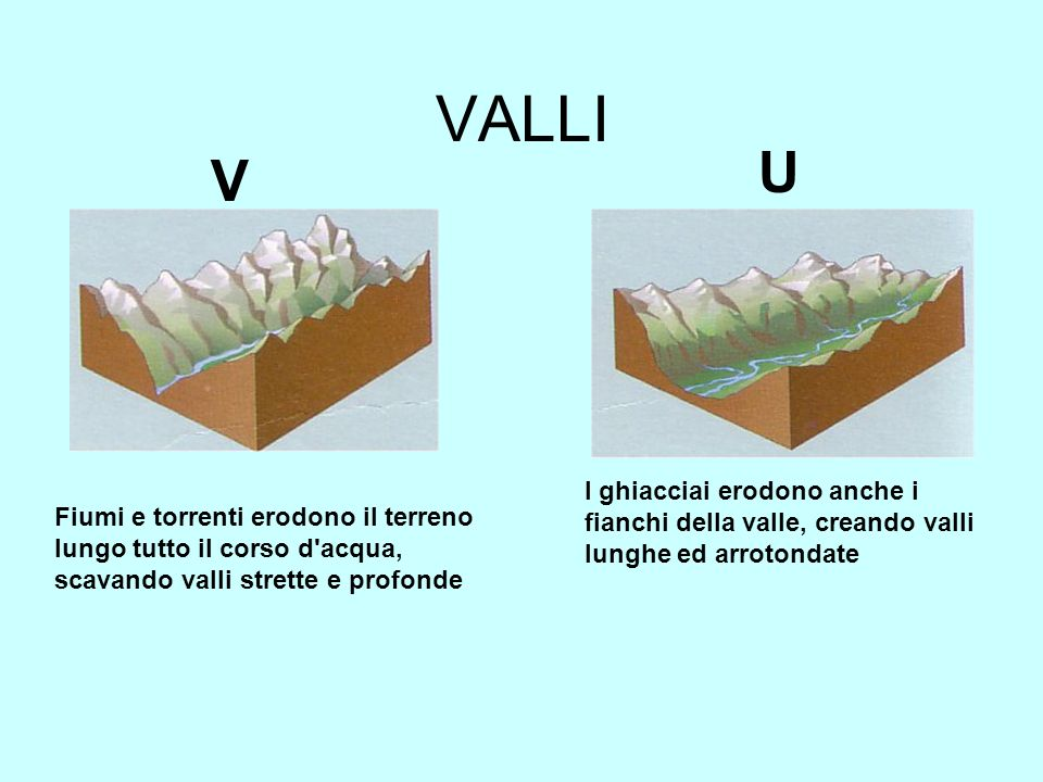 VALLI I ghiacciai erodono anche i fianchi della valle, creando valli lunghe ed arrotondate Fiumi e torrenti erodono il terreno lungo tutto il corso d'