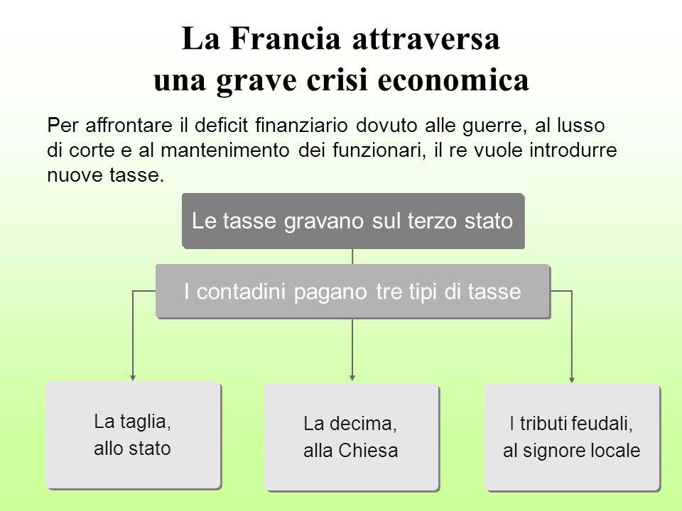 La Francia attraversa una grave crisi economica La taglia, allo stato La taglia, allo stato Le tasse gravano sul terzo stato I contadini pagano tre ti
