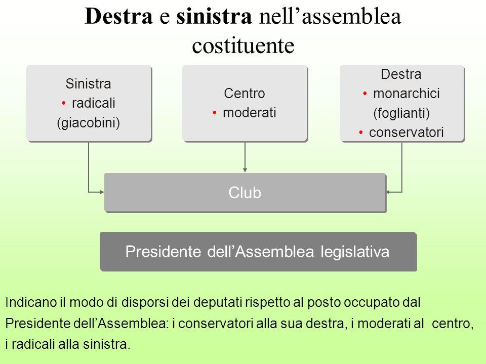 Destra e sinistra nellassemblea costituente Sinistra radicali (giacobini) Sinistra radicali (giacobini) Presidente dellAssemblea legislativa Club Dest
