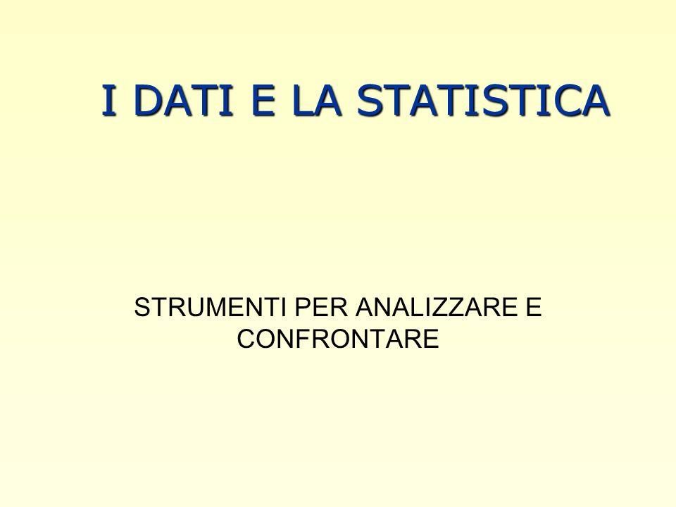 LISTAT Istituto Centrale di statistica Elabora e pubblica dati con regolarità Compie il censimento ogni 10 anni EUROSTAT LISTITUTO DELLUNIONE EUROPEA