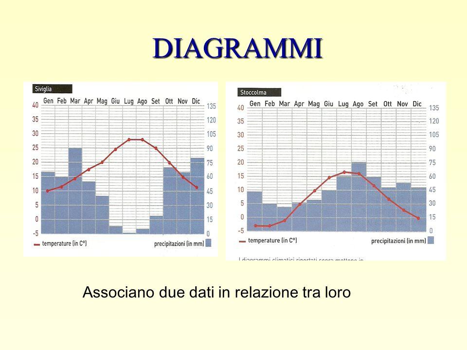 DIAGRAMMI Associano due dati in relazione tra loro