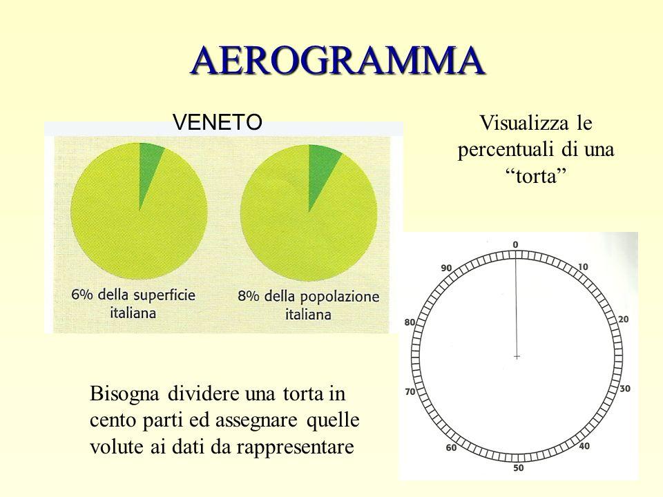 AEROGRAMMA Visualizza le percentuali di una torta Bisogna dividere una torta in cento parti ed assegnare quelle volute ai dati da rappresentare VENETO