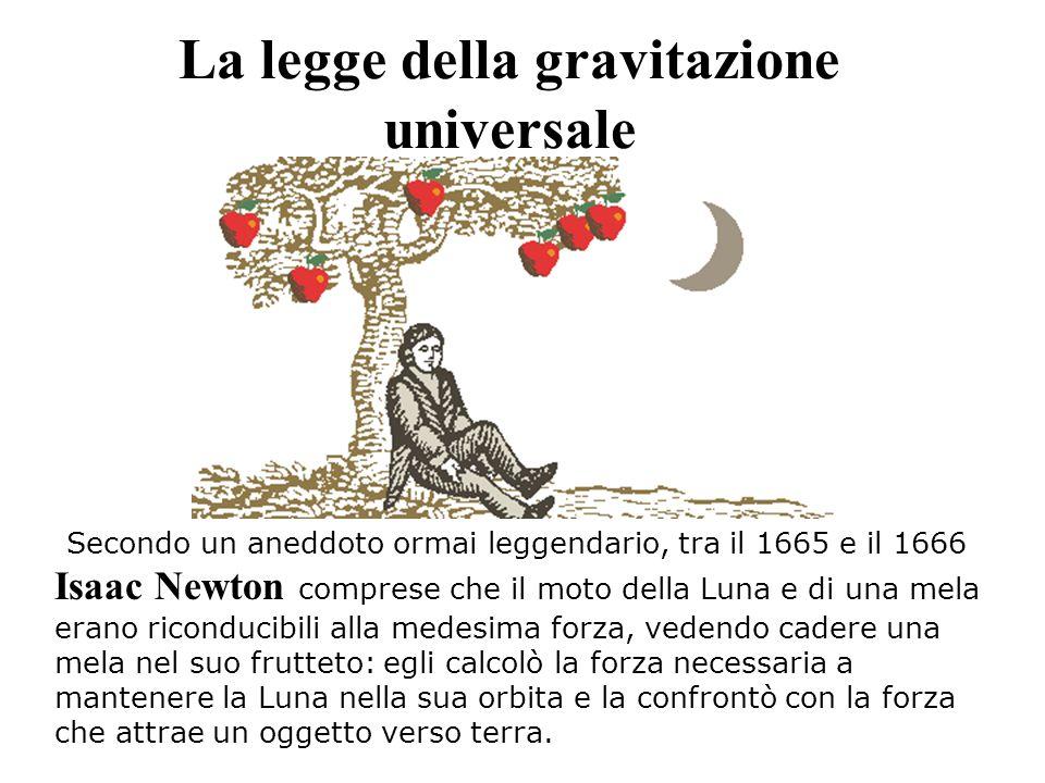 La legge della gravitazione universale Secondo un aneddoto ormai leggendario, tra il 1665 e il 1666 Isaac Newton comprese che il moto della Luna e di una mela erano riconducibili alla medesima forza, vedendo cadere una mela nel suo frutteto: egli calcolò la forza necessaria a mantenere la Luna nella sua orbita e la confrontò con la forza che attrae un oggetto verso terra.