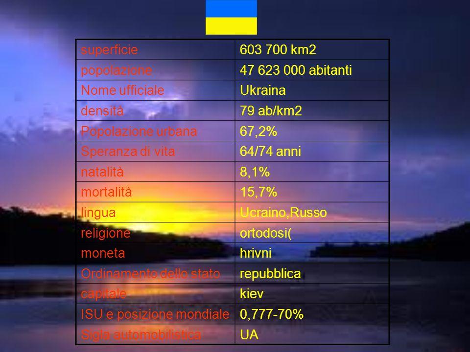 superficie603 700 km2 popolazione47 623 000 abitanti Nome ufficialeUkraina densità79 ab/km2 Popolazione urbana67,2% Speranza di vita64/74 anni natalit