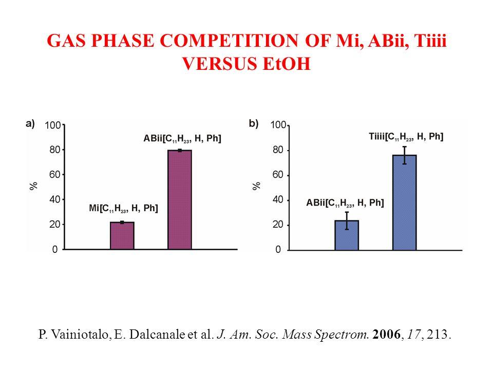 GAS PHASE COMPETITION OF Mi, ABii, Tiiii VERSUS EtOH P. Vainiotalo, E. Dalcanale et al. J. Am. Soc. Mass Spectrom. 2006, 17, 213.