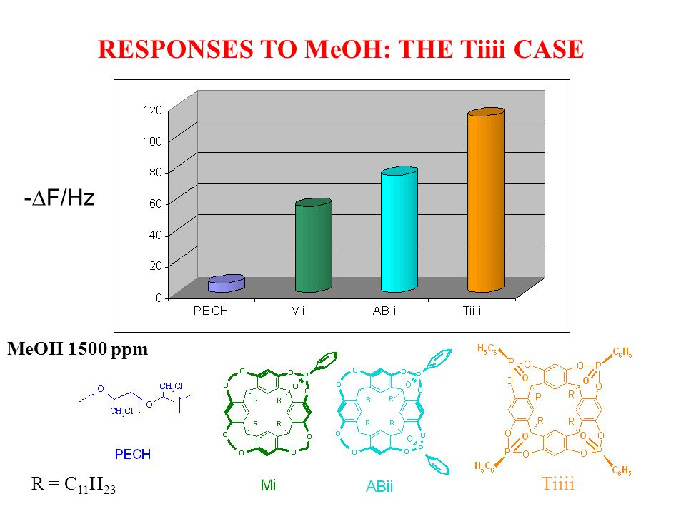 RESPONSES TO MeOH: THE Tiiii CASE MeOH 1500 ppm - F/Hz TiiiiR = C 11 H 23