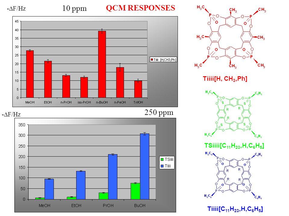 QCM RESPONSES - F/Hz Tiiii[H, CH 3,Ph] 10 ppm - F/Hz TSiiii[C 11 H 23,H,C 6 H 5 ] Tiiii[C 11 H 23,H,C 6 H 5 ] 250 ppm