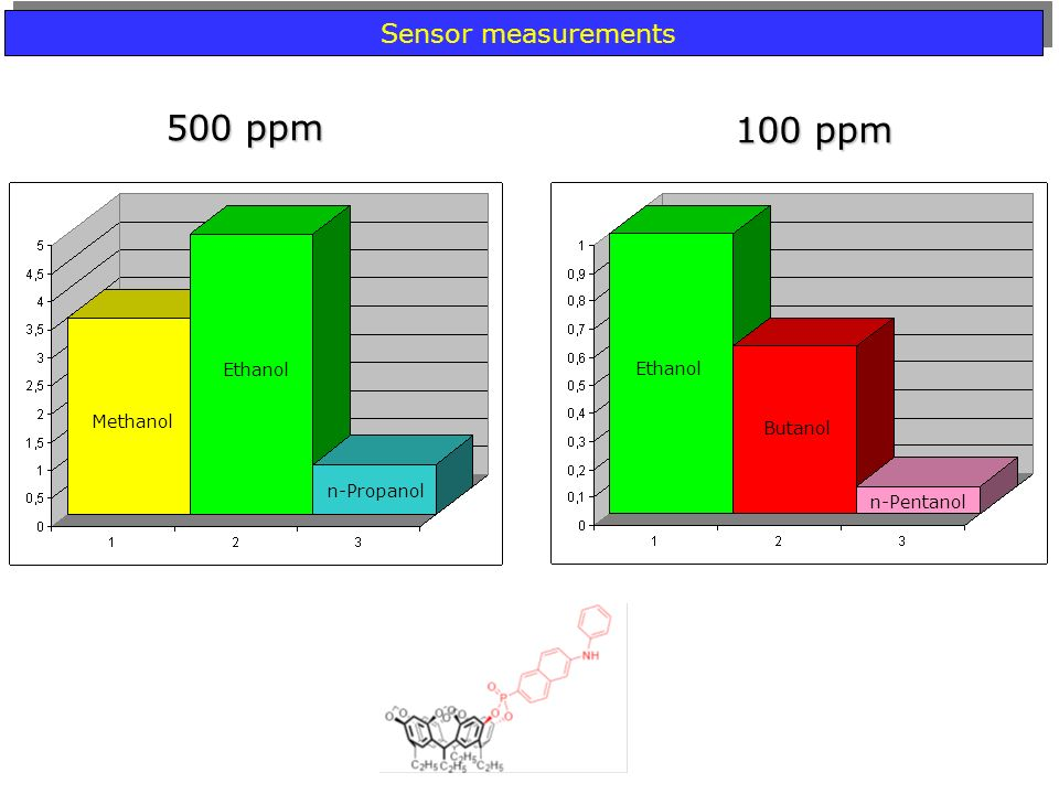 Ethanol Methanol n-Propanol Ethanol Butanol n-Pentanol 500 ppm 100 ppm Sensor measurements