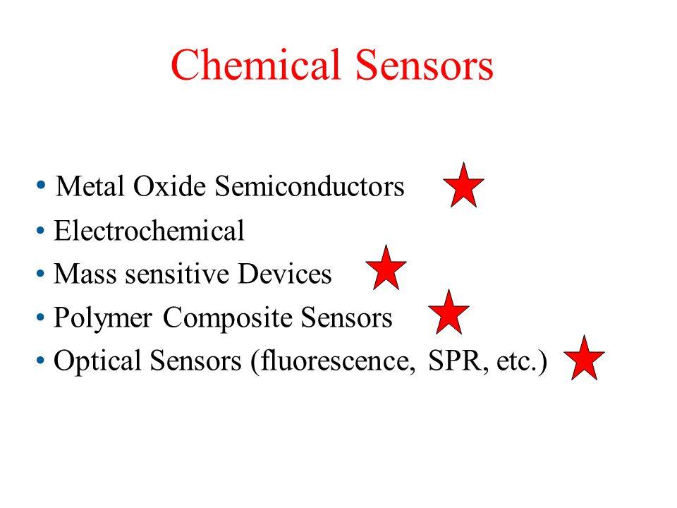 Confronto SOA - PANEL TEST Il SOA, si è dimostrato in grado di individuare i difetti anche a basse concentrazioni eguagliando le prestazioni dei panel test sensoriali.