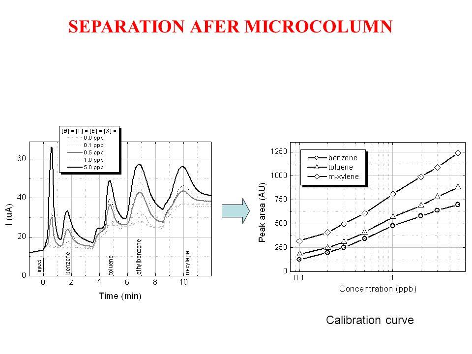 SEPARATION AFER MICROCOLUMN Calibration curve