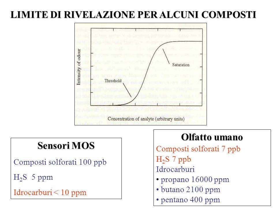 Sensori MOS Composti solforati 100 ppb H 2 S 5 ppm Idrocarburi < 10 ppm Olfatto umano Composti solforati 7 ppb H 2 S 7 ppb Idrocarburi propano 16000 p
