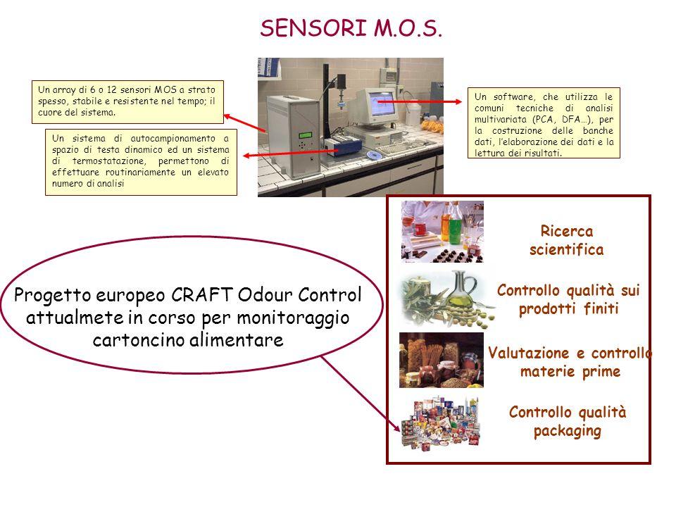 Un array di 6 o 12 sensori MOS a strato spesso, stabile e resistente nel tempo; il cuore del sistema. Un software, che utilizza le comuni tecniche di