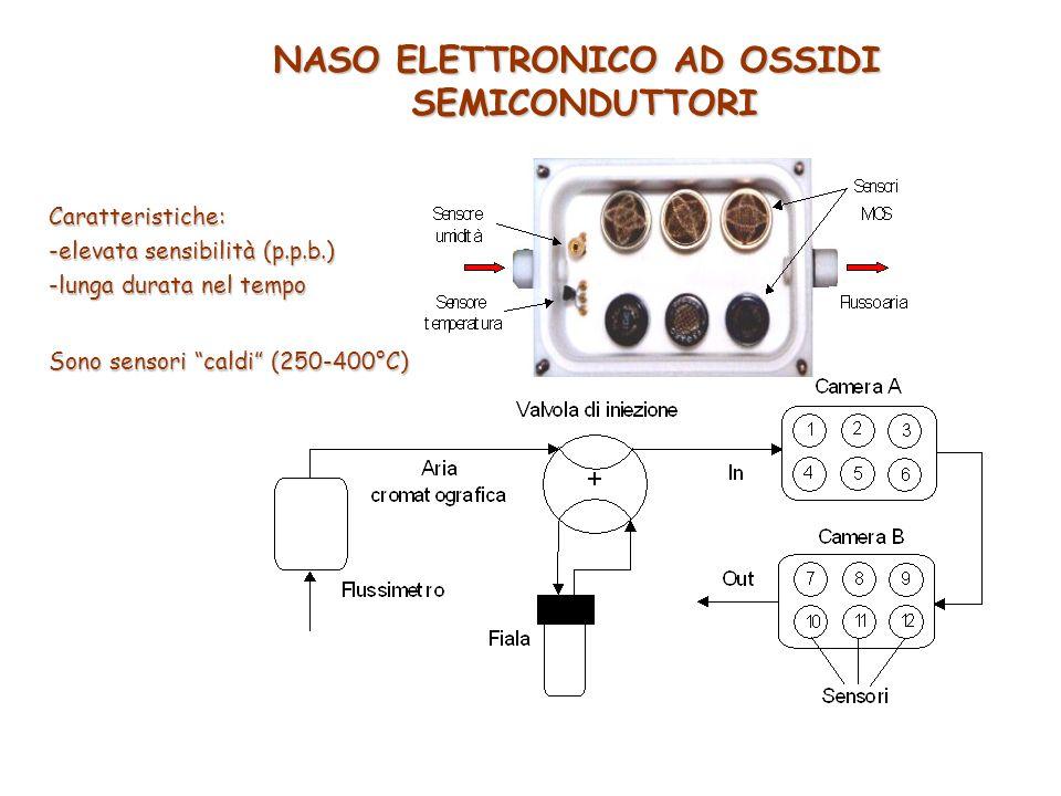 NASO ELETTRONICO AD OSSIDI SEMICONDUTTORI Caratteristiche: -elevata sensibilità (p.p.b.) -lunga durata nel tempo Sono sensori caldi (250-400°C)