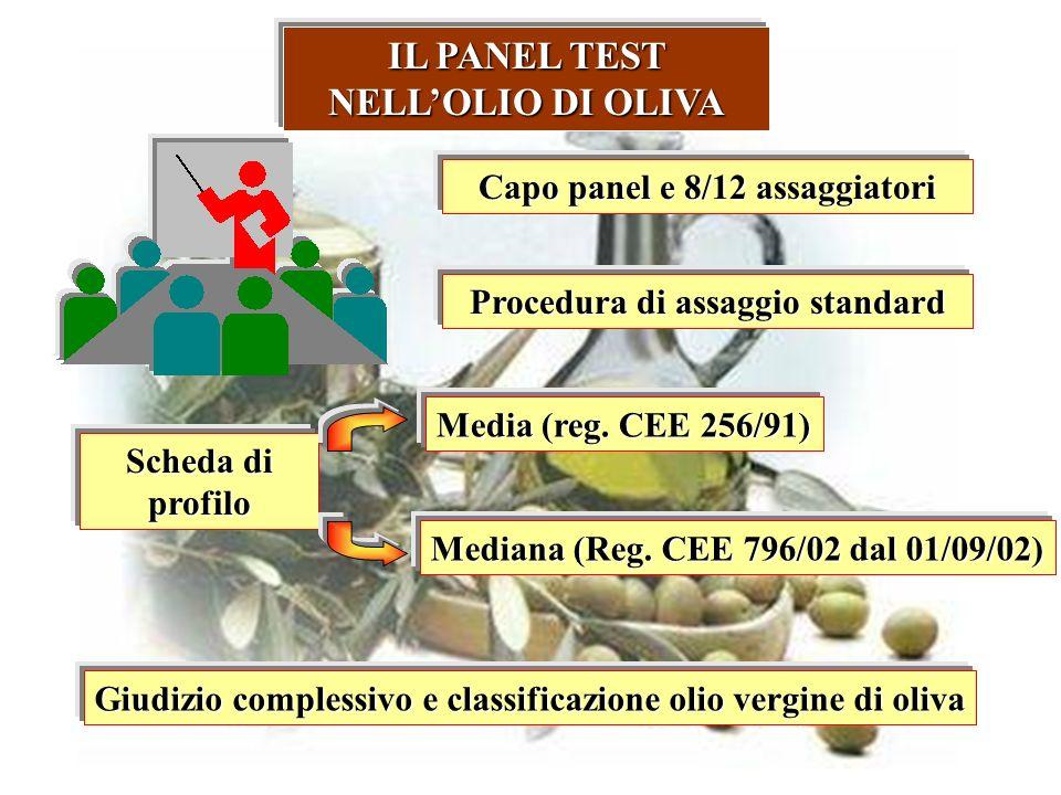 IL PANEL TEST NELLOLIO DI OLIVA Capo panel e 8/12 assaggiatori Procedura di assaggio standard Scheda di profilo Media (reg. CEE 256/91) Mediana (Reg.