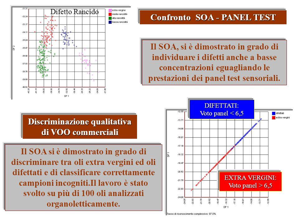 Confronto SOA - PANEL TEST Il SOA, si è dimostrato in grado di individuare i difetti anche a basse concentrazioni eguagliando le prestazioni dei panel