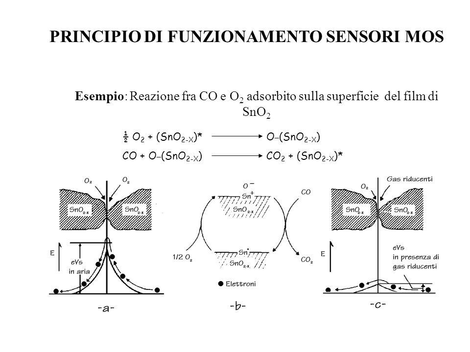 PRINCIPIO DI FUNZIONAMENTO SENSORI MOS ½ O 2 + (SnO 2-X )* O _ (SnO 2-X ) CO + O _ (SnO 2-X ) CO 2 + (SnO 2-X )* Esempio: Reazione fra CO e O 2 adsorb