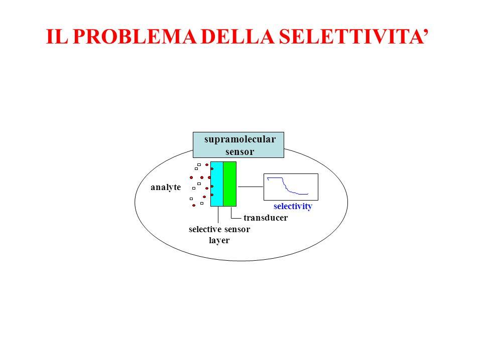 Messa a punto di un Sistema Olfattivo Artificiale per il controllo qualità dellolio vergine di oliva E.