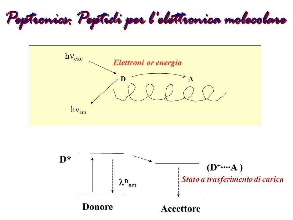 h exc Elettroni or energia AD h em Donore D* D em Accettore (D + ····A - ) Stato a trasferimento di carica