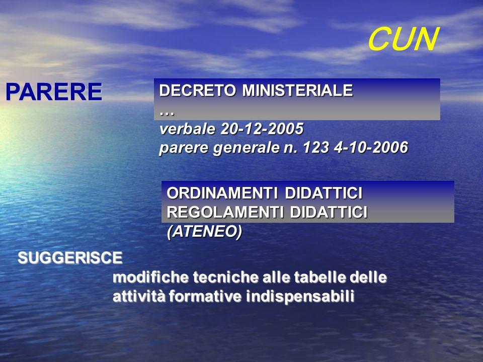 SUGGERISCE modifiche tecniche alle tabelle delle attività formative indispensabili CUN PARERE DECRETO MINISTERIALE … verbale 20-12-2005 parere general