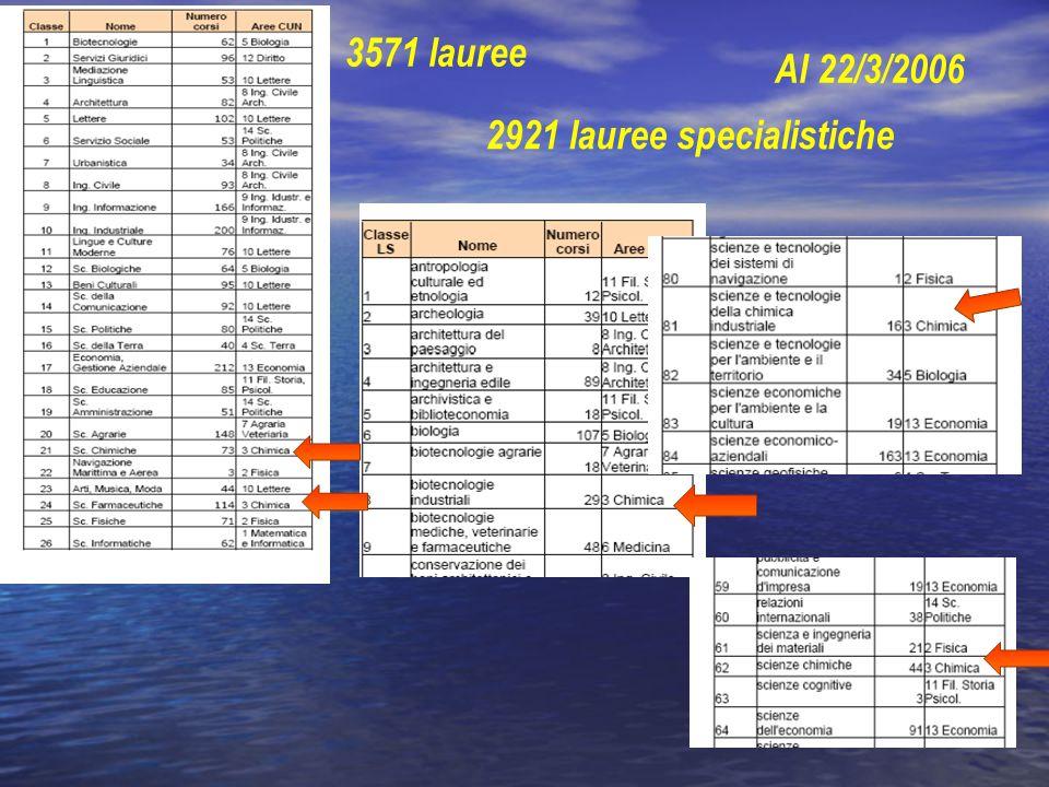 3571 lauree 2921 lauree specialistiche Al 22/3/2006