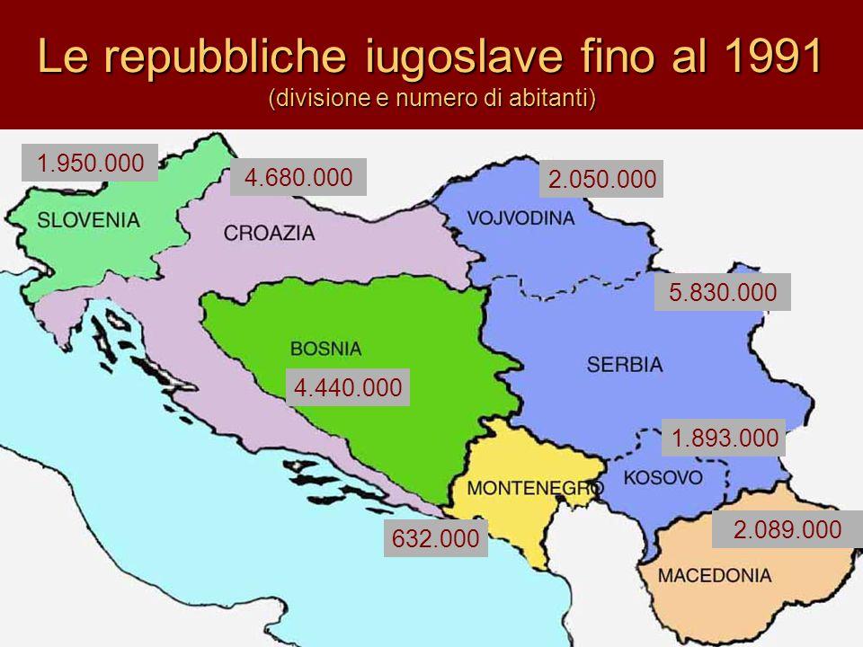 la Federazione iugoslava comprendeva nel 1981 sei repubbliche SERBIA 56.0005.830.000 – VOJVODINA 21.2062.050.000 – KOSOVO 88.3601.893.000 CROAZIA56.5304.680.000 SLOVENIA20.2501.950.000 BOSNIA-ERZ.51.1304.440.000 MACEDONIA25.7152.089.000 MONTENEGRO13.812 632.000