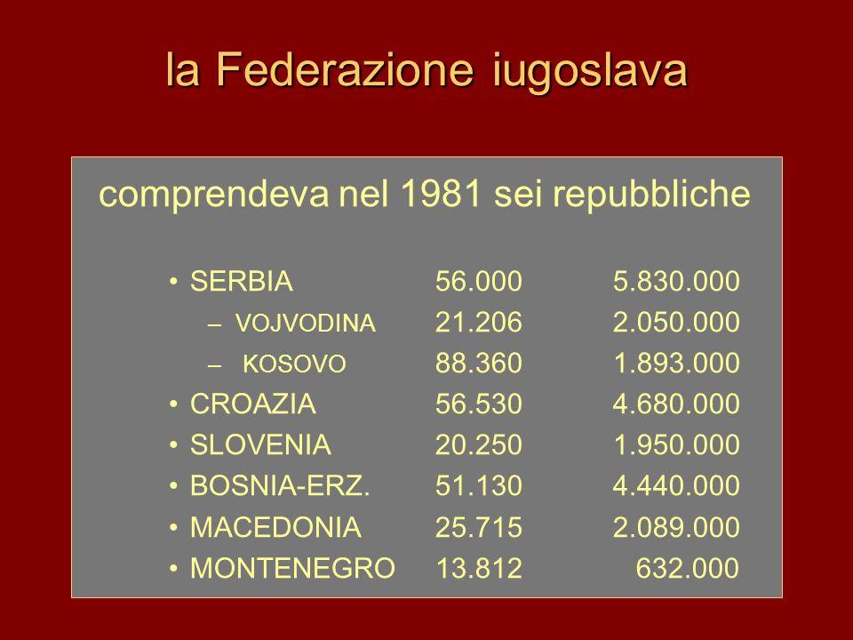 la Federazione iugoslava comprendeva nel 1981 sei repubbliche SERBIA 56.0005.830.000 – VOJVODINA 21.2062.050.000 – KOSOVO 88.3601.893.000 CROAZIA56.53