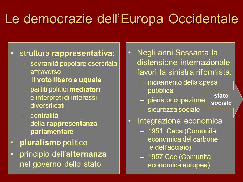 Le democrazie dellEuropa Occidentale struttura rappresentativa: –sovranità popolare esercitata attraverso il voto libero e uguale –partiti politici me