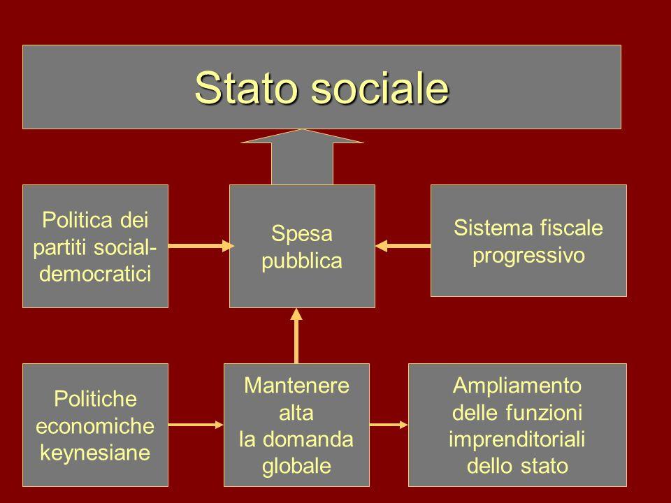 Politiche economiche keynesiane Sistema fiscale progressivo Ampliamento delle funzioni imprenditoriali dello stato Stato sociale Mantenere alta la dom