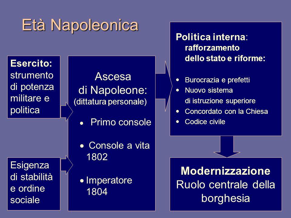 Politica interna: rafforzamento dello stato e riforme: Burocrazia e prefetti Nuovo sistema di istruzione superiore Concordato con la Chiesa Codice civ