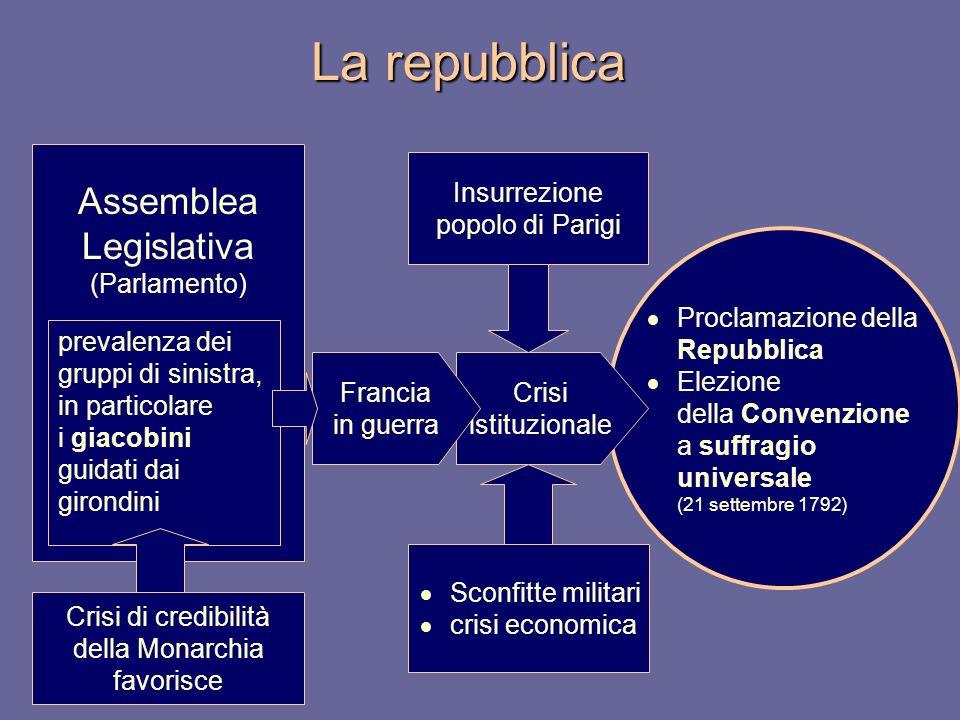 La repubblica Proclamazione della Repubblica Elezione della Convenzione a suffragio universale (21 settembre 1792) Assemblea Legislativa (Parlamento)