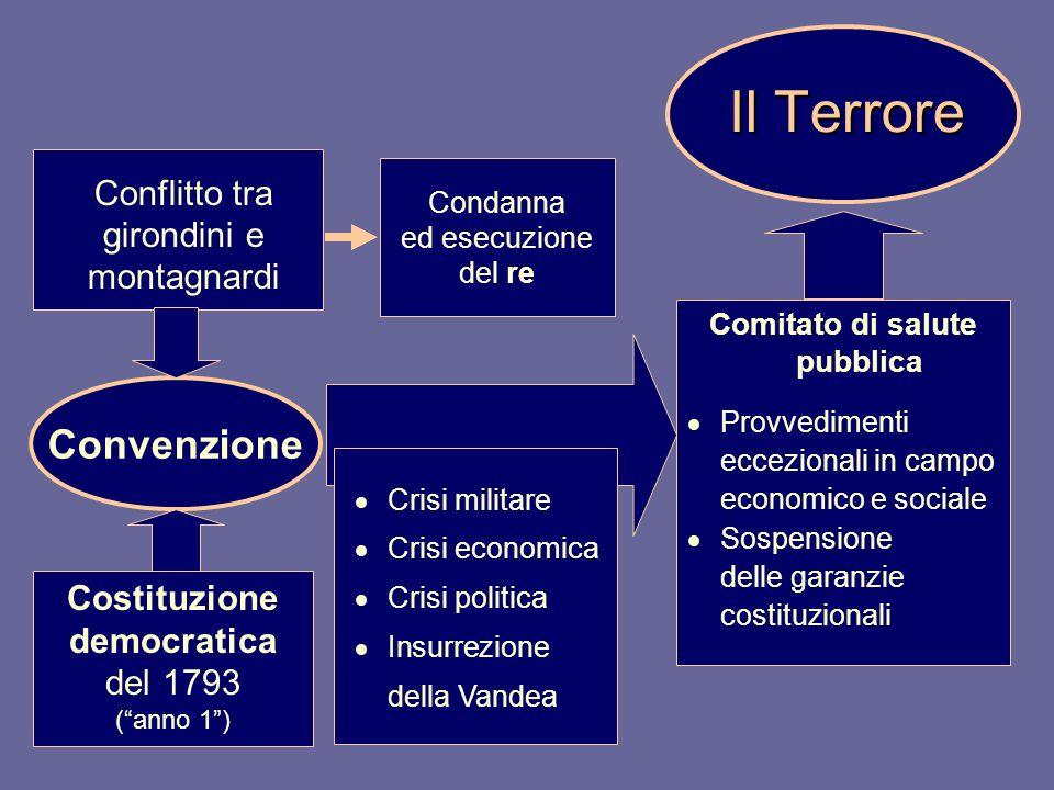 Comitato di salute pubblica Provvedimenti eccezionali in campo economico e sociale Sospensione delle garanzie costituzionali Il Terrore Conflitto tra