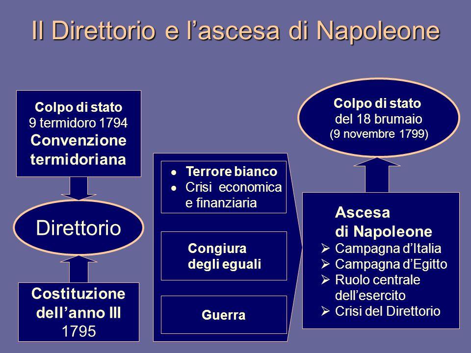 Il Direttorio e lascesa di Napoleone Colpo di stato 9 termidoro 1794 Convenzione termidoriana Terrore bianco Crisi economica e finanziaria Ascesa di N