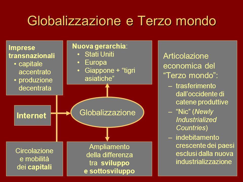Globalizzazione e Terzo mondo Articolazione economica del Terzo mondo: –trasferimento dalloccidente di catene produttive –Nic (Newly Industrialized Co