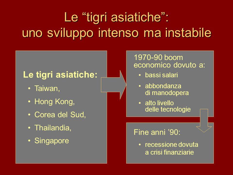 Le tigri asiatiche: uno sviluppo intenso ma instabile Le tigri asiatiche: Taiwan, Hong Kong, Corea del Sud, Thailandia, Singapore 1970-90 boom economi