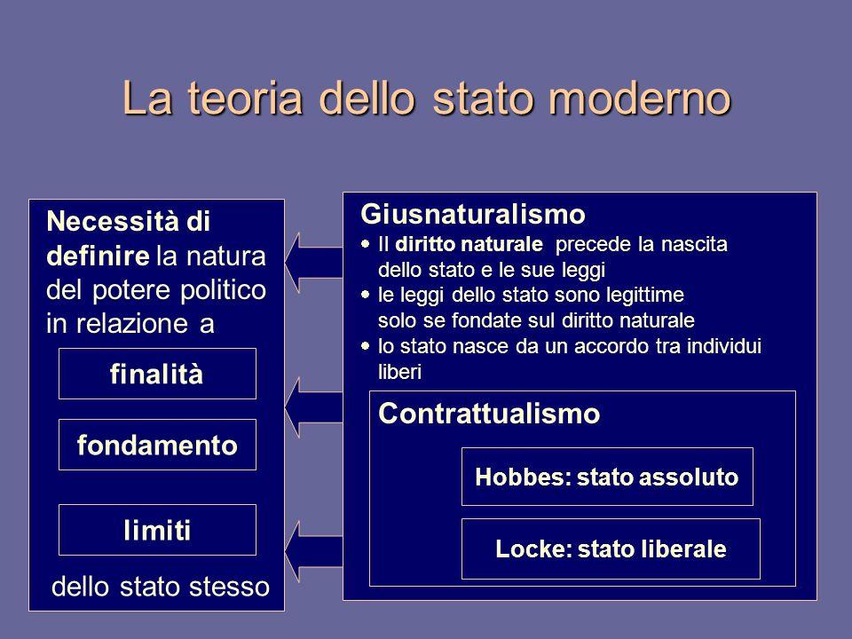 La teoria dello stato moderno Necessità di definire la natura del potere politico in relazione a finalità fondamento limiti Giusnaturalismo Il diritto