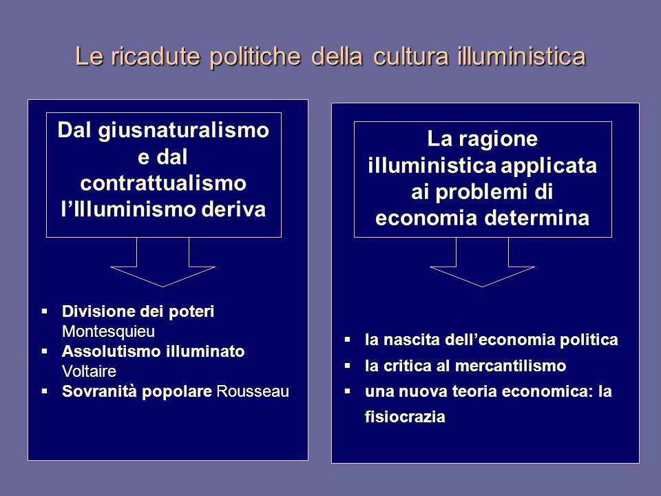 Le ricadute politiche della cultura illuministica Divisione dei poteri Montesquieu Assolutismo illuminato Voltaire Sovranità popolare Rousseau Dal giu