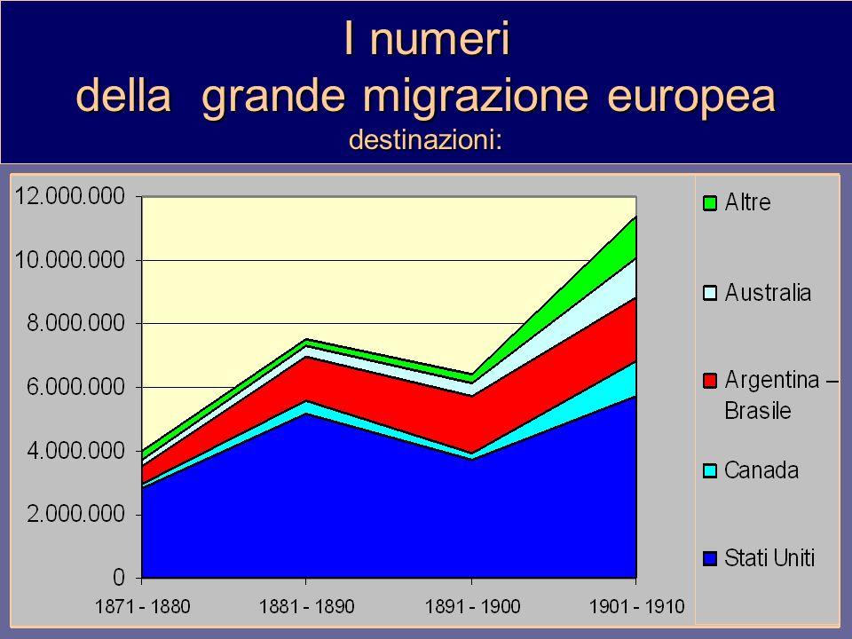 I numeri della grande migrazione europea destinazioni: