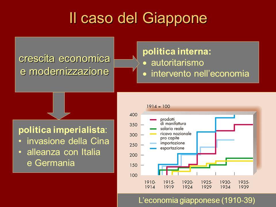 Il caso del Giappone crescita economica e modernizzazione politica imperialista: invasione della Cina alleanza con Italia e Germania politica interna: