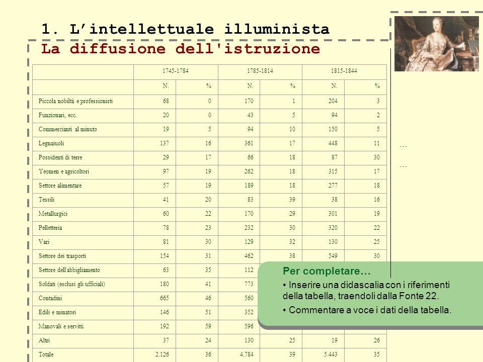 ………… 1. Lintellettuale illuminista 1. Lintellettuale illuminista La diffusione dell'istruzione Per completare… Inserire una didascalia con i riferimen