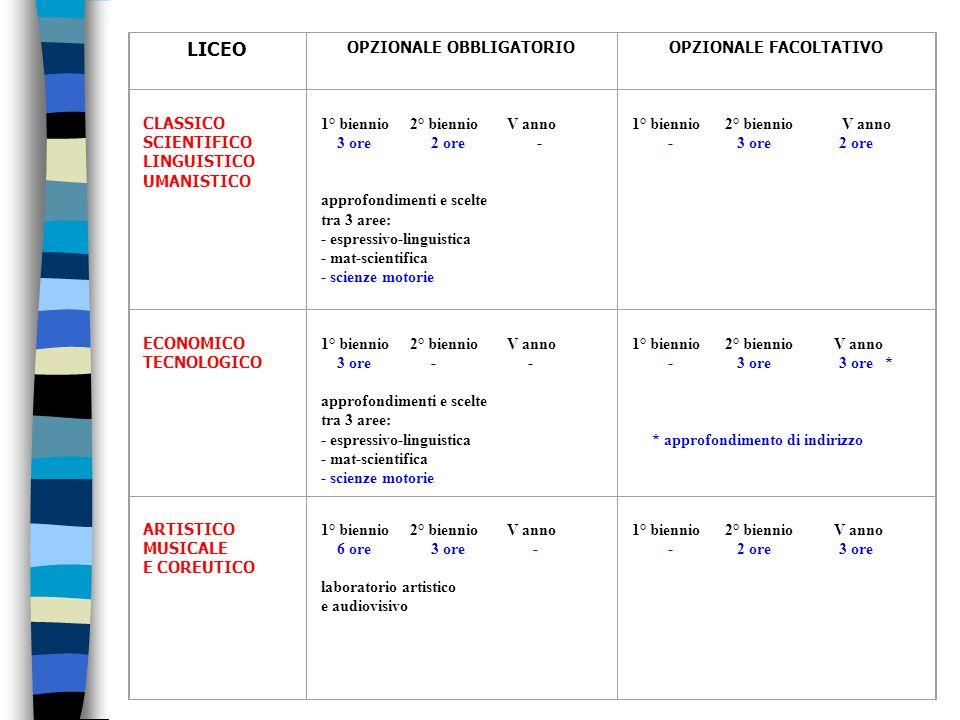 LICEO OPZIONALE OBBLIGATORIOOPZIONALE FACOLTATIVO CLASSICO SCIENTIFICO LINGUISTICO UMANISTICO 1° biennio 2° biennio V anno 3 ore 2 ore - approfondimen