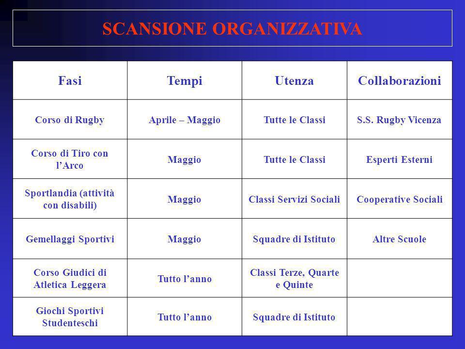FasiTempiUtenzaCollaborazioni Corso di RugbyAprile – MaggioTutte le ClassiS.S.
