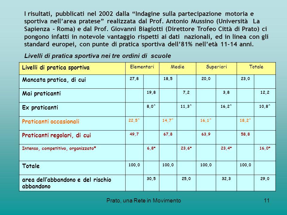 Prato, una Rete in Movimento11 Livelli di pratica sportiva ElementariMedieSuperioriTotale Mancata pratica, di cui 27,818,520,023,0 Mai praticanti 19,8