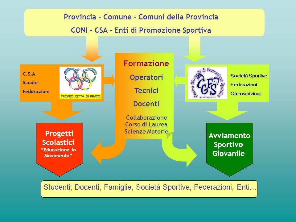 Provincia - Comune - Comuni della Provincia CONI – CSA – Enti di Promozione Sportiva Progetti Scolastici Educazione in Movimento Avviamento Sportivo G