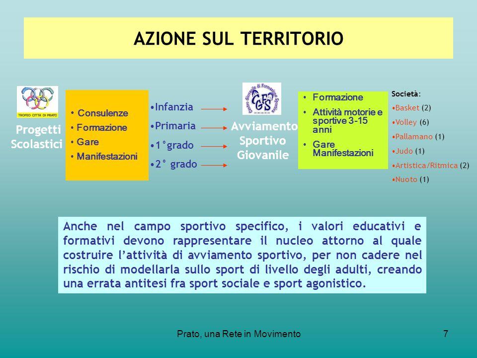 Prato, una Rete in Movimento7 Progetti Scolastici Avviamento Sportivo Giovanile Società: Basket (2) Volley (6) Pallamano (1) Judo (1) Artistica/Ritmic