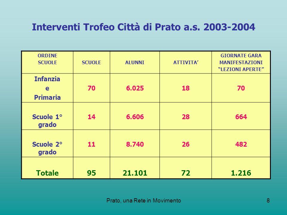 Prato, una Rete in Movimento8 Interventi Trofeo Città di Prato a.s. 2003-2004 ORDINE SCUOLE ALUNNIATTIVITA GIORNATE GARA MANIFESTAZIONI LEZIONI APERTE