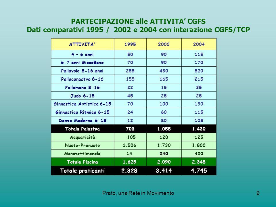 Prato, una Rete in Movimento9 PARTECIPAZIONE alle ATTIVITA CGFS Dati comparativi 1995 / 2002 e 2004 con interazione CGFS/TCP ATTIVITA'199520022004 4 –